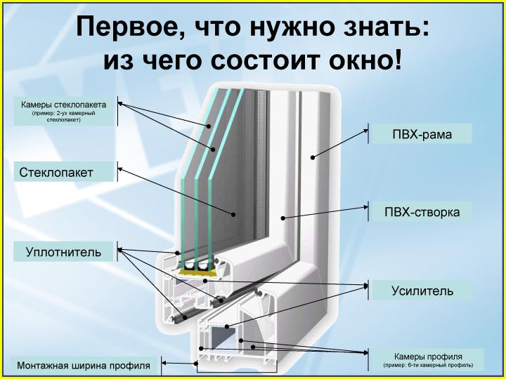 Стеклопакеты ПВХ в Минске от компании ОНД